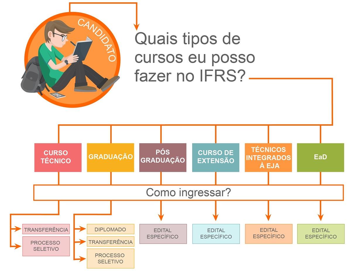 Infográfico explicando as formas de estudar no IFRS