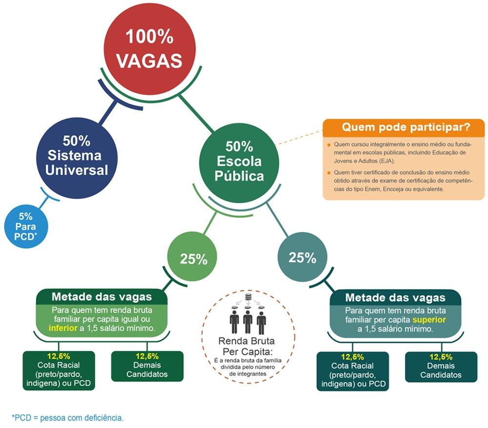 Fluxograma explicando como funciona o Sistema de Cotas no IFRS