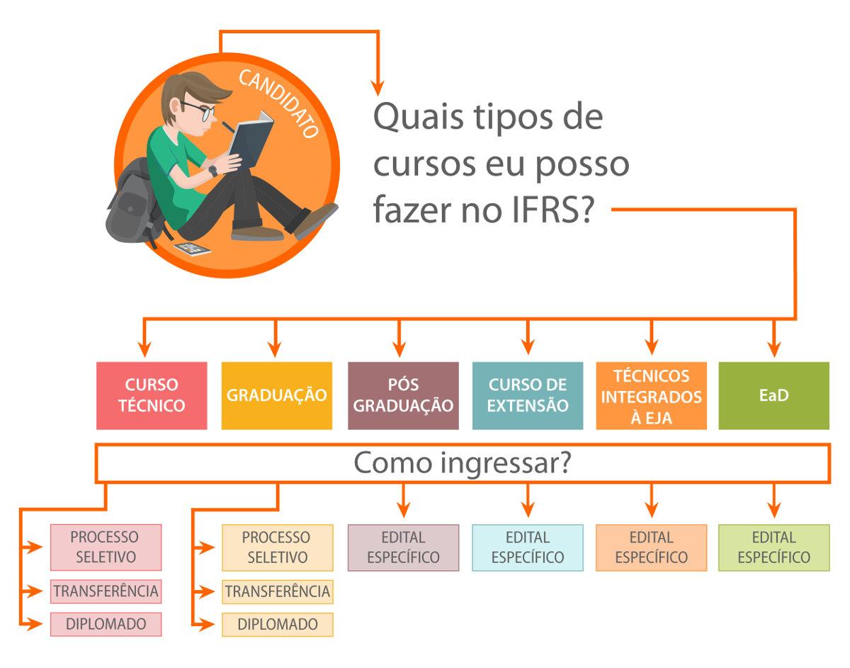 Infográfico explicando as formas de ingressar no IFRS por nível de Curso